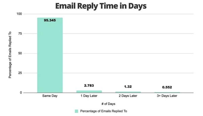 【2020年数据】什么时间/日期/频率发送开发信才最有效?